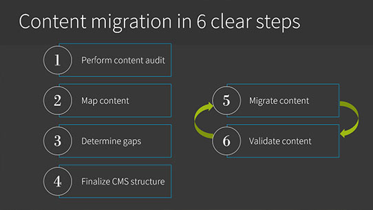 Intranet consultants - content migration in six clear steps