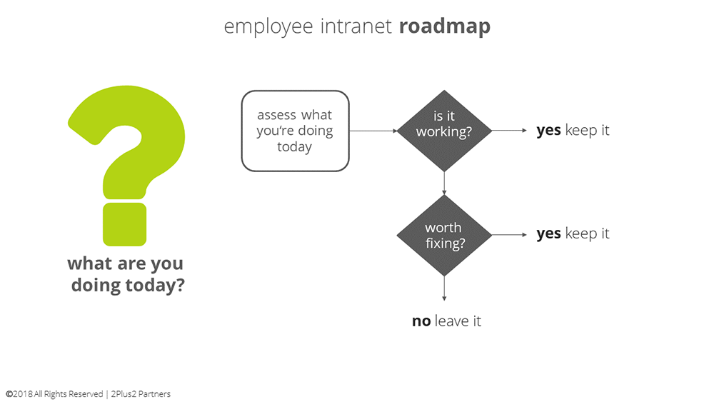 intranet-graphics-roadmap-today.png