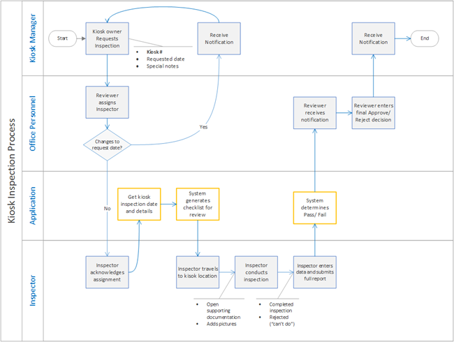 Business process analysis template 4 the power of pictures make for reference please click here to download a sample process flow diagram request for a kiosk inspection flashek Choice Image