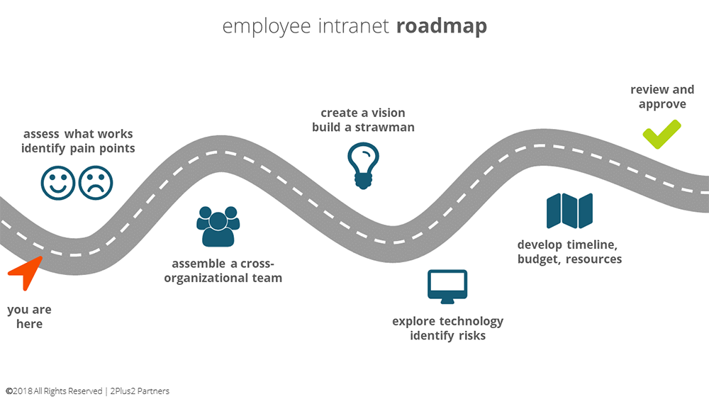 employee-intranet-roadmap-literally-1000.png
