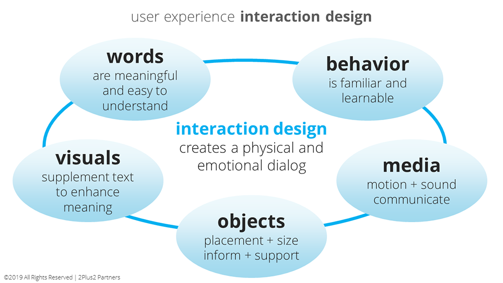 interaction-design-play-to-the-base-1000.png