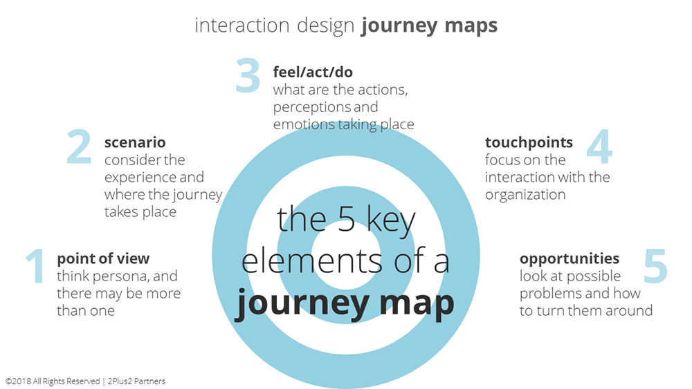 interaction-design-ultimate-ux-tool-1000-(1).png
