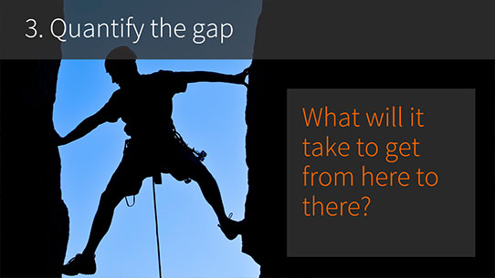 CMS developers SharePoint - 3. Quatify the Gap