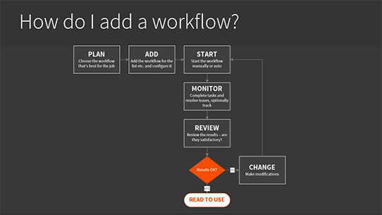 Exactly how do I add a SharePoint workflow