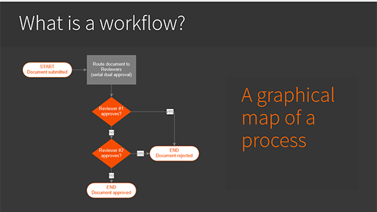 What is a SHarePoint workflow?