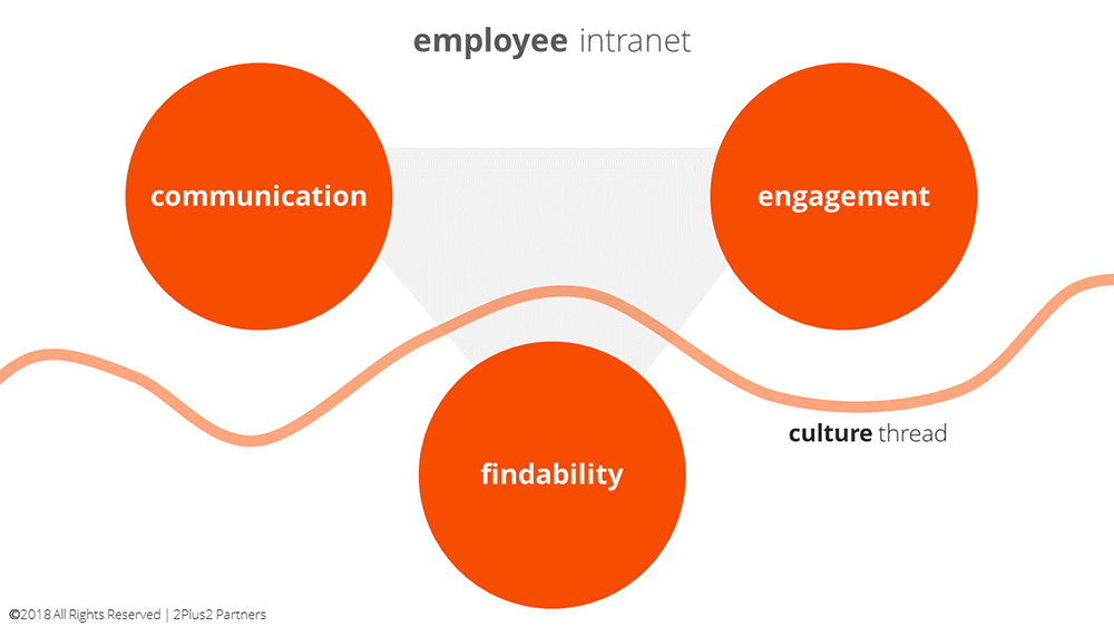 employee-intranet-01-1000-(1).png